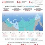 VPN_2020_infografica_Arctic_May_2021_M2-1